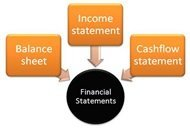 The Annual Financial Statements in Singapore
